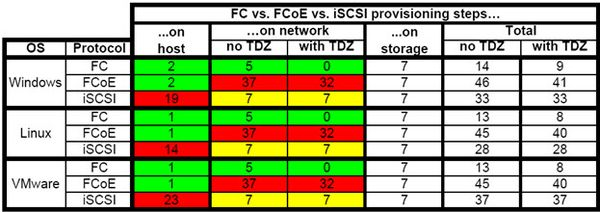 """FC and FCoE versus iSCSI – """"Network-centric"""" versus """"End"""