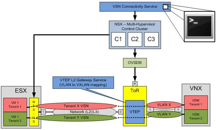 A Simple Virtual Storage Network Demo - Brass Tacks