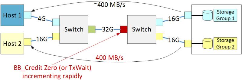 HBA – Intelligent Systems Monitoring