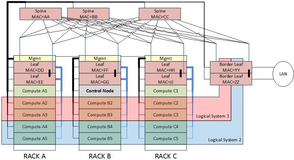 Zero Touch Infrastructure Provisioning (ZTIP) - JTEK Data