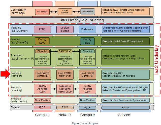 EMC ScaleIO – Intelligent Systems Monitoring