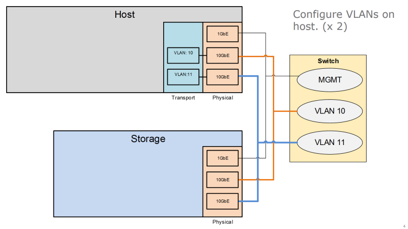 ISCSI – Page 6 – Intelligent Systems Monitoring