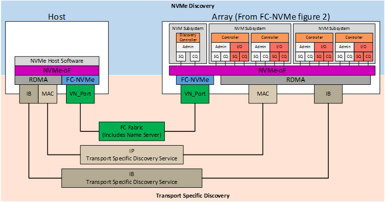 NVMe over Fabrics' Discovery problem - Brass Tacks